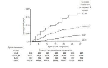 График Каплана-Мейера 30-дневной летальности в зависимости от пикового значения тропонина Т в послеоперационном периоде, исследование VISION